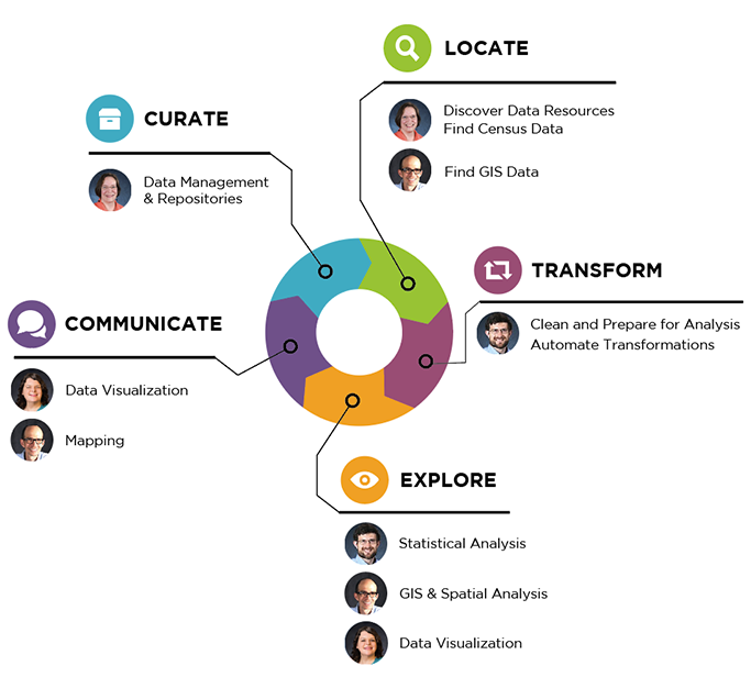 A diagram showing how Davis Hub staff can assist at all different stages of the Research Cycle. Reference the directory below for more information.