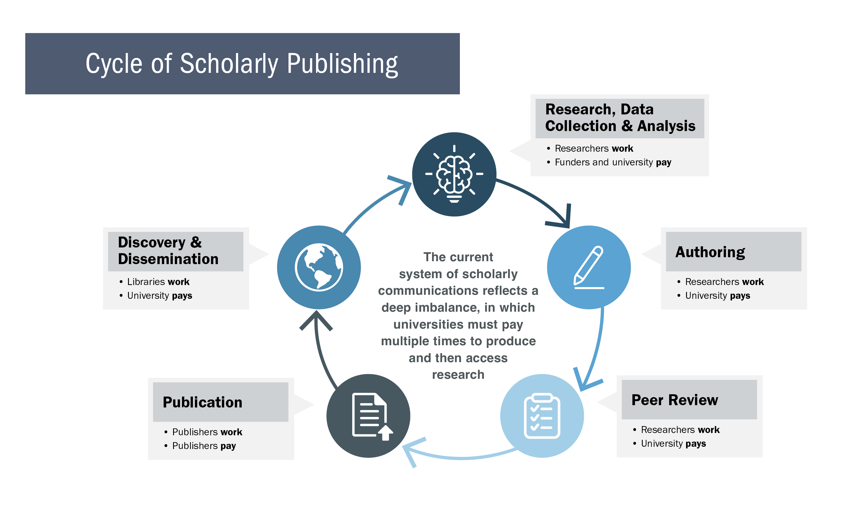 The current system of scholarly communications reflects a deep imbalance, in which universities must pay multiple times to produce and then access research. The cycle of scholarly publishing includes research, data collection, and analysis, authoring, peer review, publication, and discovery and dissemination. In Research, data, and analysis stage, research do the work and funders and the university pays. In the authoring stage, researchers do the work and the university pays. In the peer review stage, researchers do the work and the university pays. In the publication stage, publishers do the work and the publishers pay. In the discovery and dissemination stage, libraries work and the university pays.