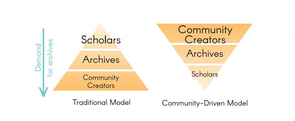 Infographic describing the CDA model vs. the Traditional model, with the CDA model guided by community members rather than scholars