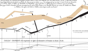 Thumbnail of Minard's graphic of Napoleon in Russia, a famous data visualization